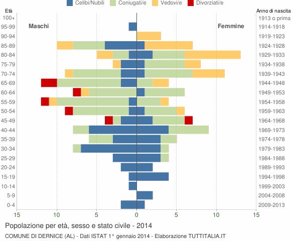 Grafico Popolazione per età, sesso e stato civile Comune di Dernice (AL)