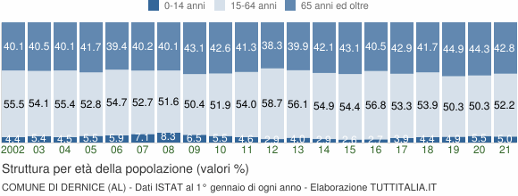 Grafico struttura della popolazione Comune di Dernice (AL)