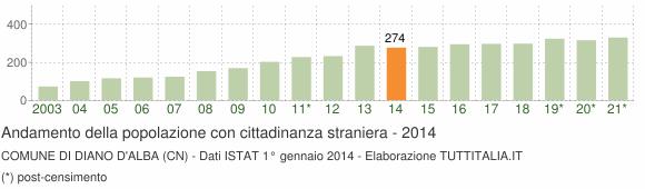Grafico andamento popolazione stranieri Comune di Diano d'Alba (CN)