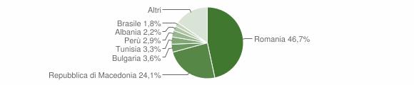 Grafico cittadinanza stranieri - Diano d'Alba 2014