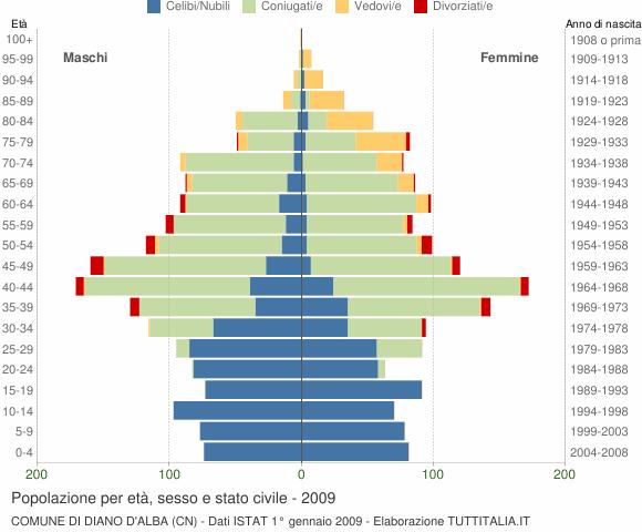 Grafico Popolazione per età, sesso e stato civile Comune di Diano d'Alba (CN)