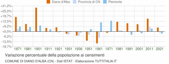 Grafico variazione percentuale della popolazione Comune di Diano d'Alba (CN)