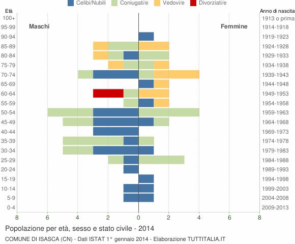 Grafico Popolazione per età, sesso e stato civile Comune di Isasca (CN)