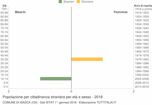 Grafico cittadini stranieri - Isasca 2018