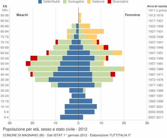 Grafico Popolazione per età, sesso e stato civile Comune di Magnano (BI)