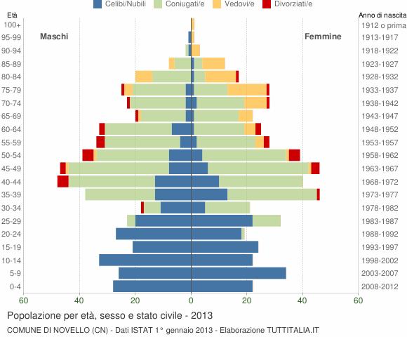 Grafico Popolazione per età, sesso e stato civile Comune di Novello (CN)