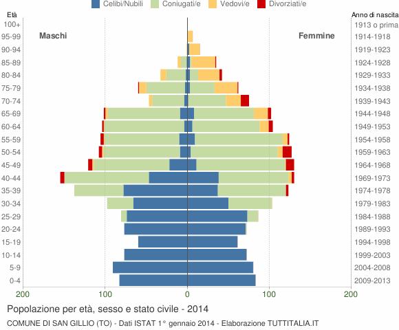 Grafico Popolazione per età, sesso e stato civile Comune di San Gillio (TO)