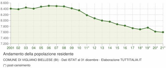 Andamento popolazione Comune di Vigliano Biellese (BI)