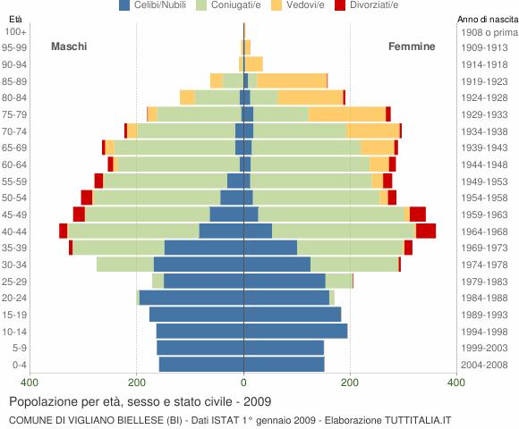 Grafico Popolazione per età, sesso e stato civile Comune di Vigliano Biellese (BI)