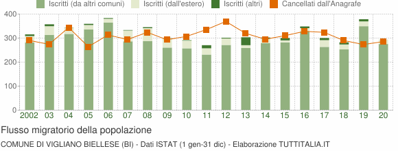 Flussi migratori della popolazione Comune di Vigliano Biellese (BI)