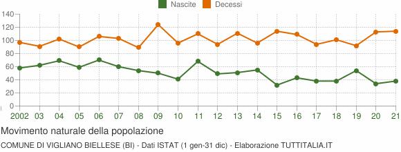 Grafico movimento naturale della popolazione Comune di Vigliano Biellese (BI)