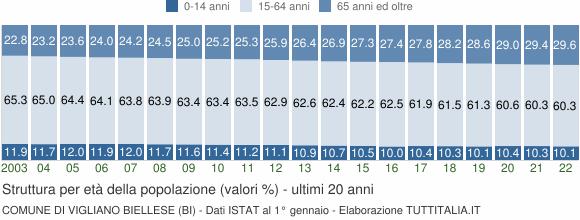 Grafico struttura della popolazione Comune di Vigliano Biellese (BI)