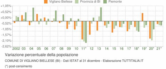 Variazione percentuale della popolazione Comune di Vigliano Biellese (BI)