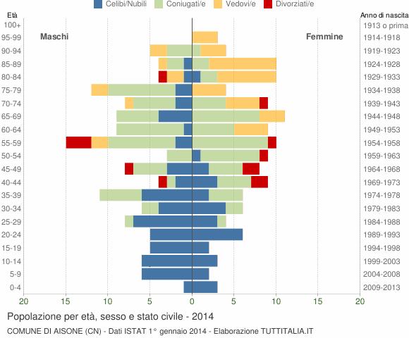 Grafico Popolazione per età, sesso e stato civile Comune di Aisone (CN)