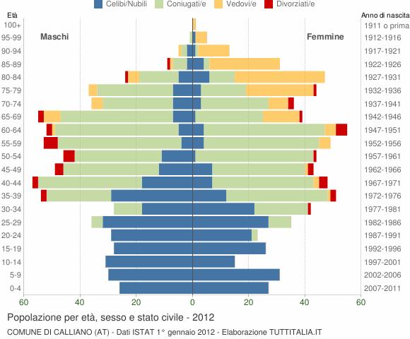 Grafico Popolazione per età, sesso e stato civile Comune di Calliano (AT)