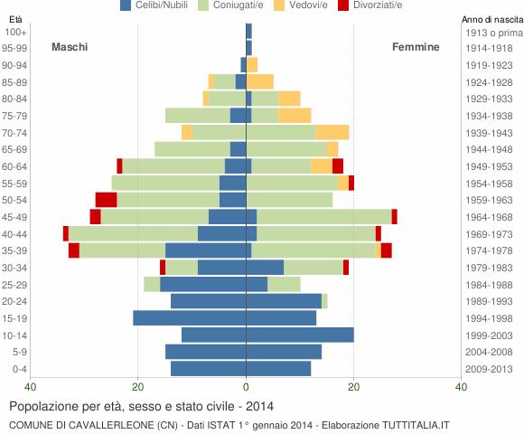 Grafico Popolazione per età, sesso e stato civile Comune di Cavallerleone (CN)