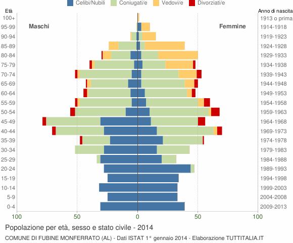 Grafico Popolazione per età, sesso e stato civile Comune di Fubine Monferrato (AL)