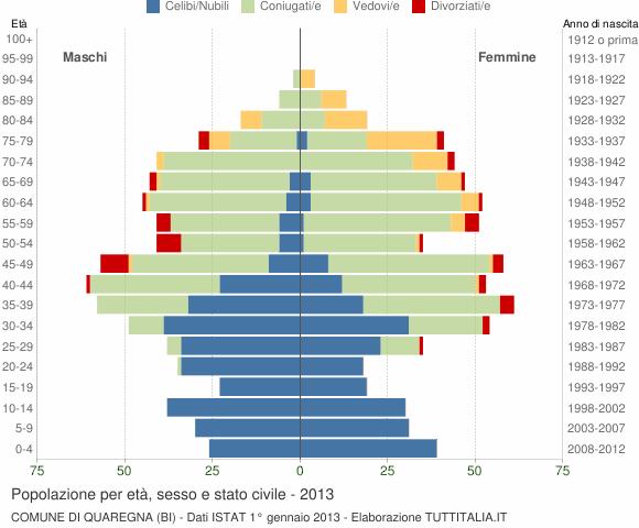 Grafico Popolazione per età, sesso e stato civile Comune di Quaregna (BI)