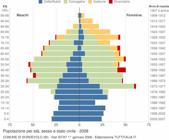 Grafico Popolazione per età, sesso e stato civile Comune di Sordevolo (BI)