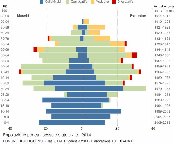 Grafico Popolazione per età, sesso e stato civile Comune di Soriso (NO)
