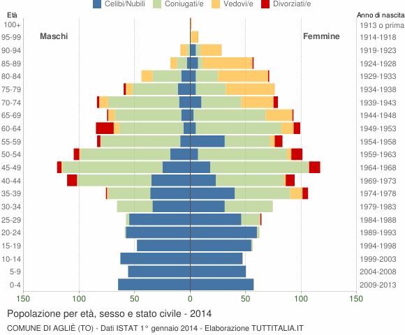 Grafico Popolazione per età, sesso e stato civile Comune di Agliè (TO)