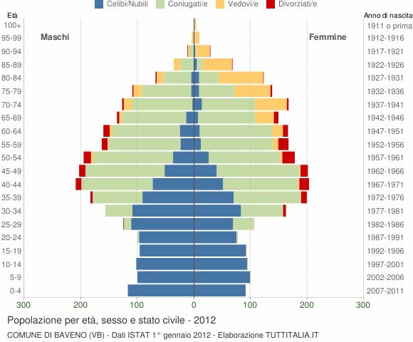 Grafico Popolazione per età, sesso e stato civile Comune di Baveno (VB)