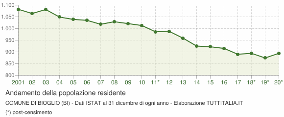 Andamento popolazione Comune di Bioglio (BI)