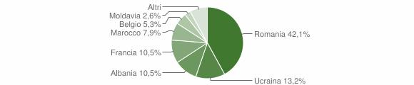 Grafico cittadinanza stranieri - Bioglio 2014