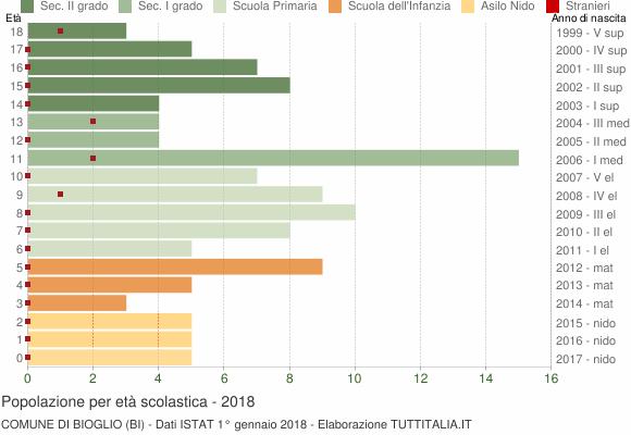 Grafico Popolazione in età scolastica - Bioglio 2018