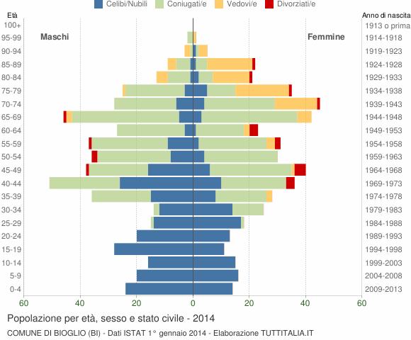 Grafico Popolazione per età, sesso e stato civile Comune di Bioglio (BI)