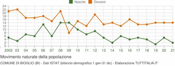 Grafico movimento naturale della popolazione Comune di Bioglio (BI)