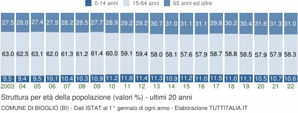 Grafico struttura della popolazione Comune di Bioglio (BI)