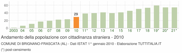 Grafico andamento popolazione stranieri Comune di Brignano-Frascata (AL)