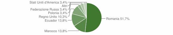Grafico cittadinanza stranieri - Brignano-Frascata 2010