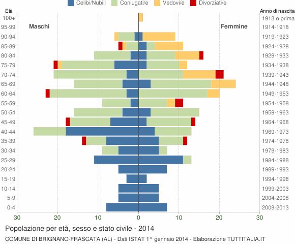 Grafico Popolazione per età, sesso e stato civile Comune di Brignano-Frascata (AL)
