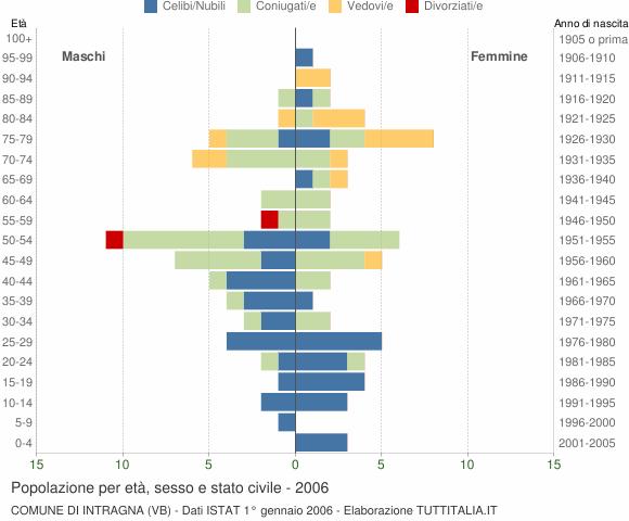 Grafico Popolazione per età, sesso e stato civile Comune di Intragna (VB)