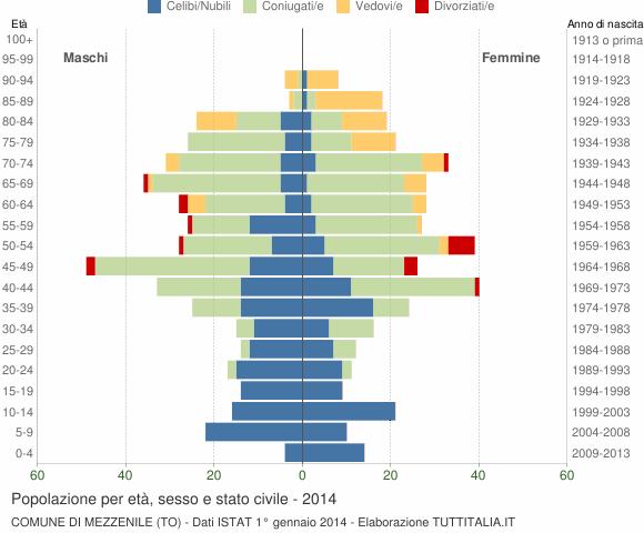 Grafico Popolazione per età, sesso e stato civile Comune di Mezzenile (TO)