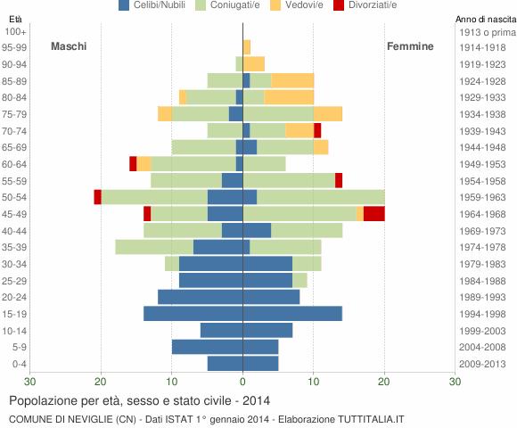 Grafico Popolazione per età, sesso e stato civile Comune di Neviglie (CN)