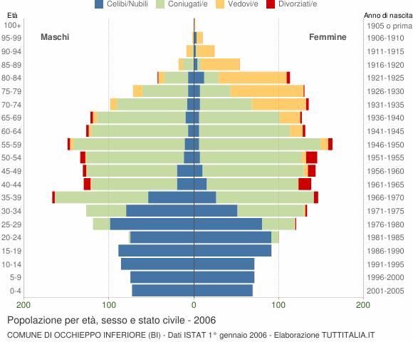 Grafico Popolazione per età, sesso e stato civile Comune di Occhieppo Inferiore (BI)