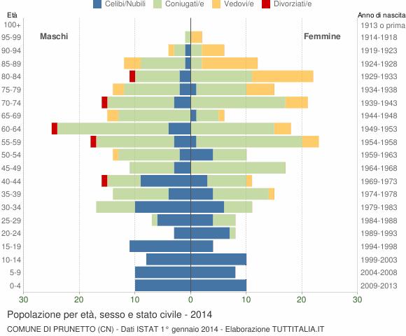 Grafico Popolazione per età, sesso e stato civile Comune di Prunetto (CN)