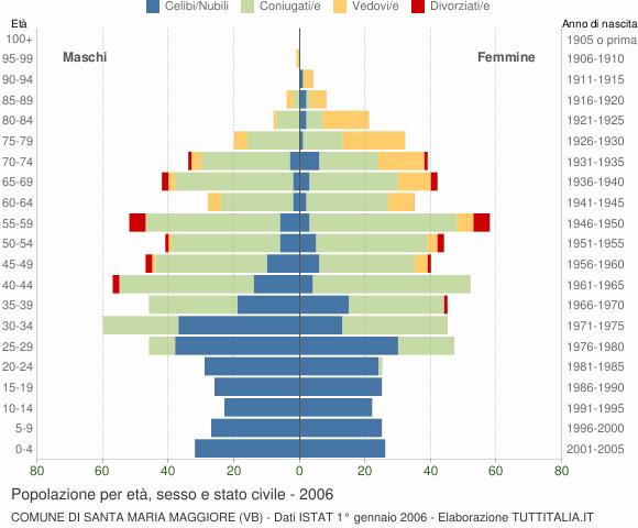 Grafico Popolazione per età, sesso e stato civile Comune di Santa Maria Maggiore (VB)