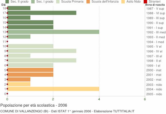 Grafico Popolazione in età scolastica - Vallanzengo 2006