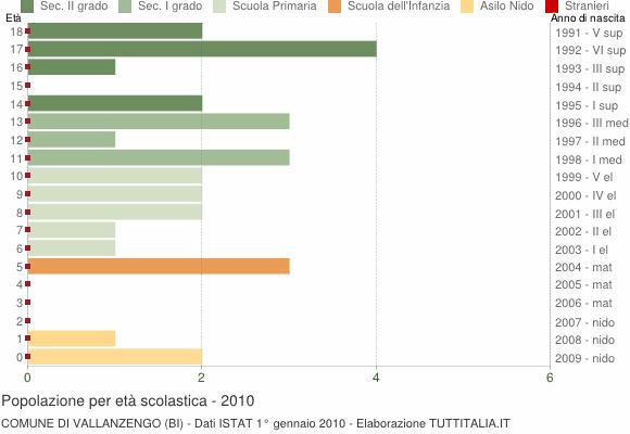 Grafico Popolazione in età scolastica - Vallanzengo 2010