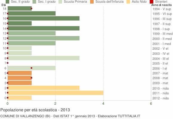 Grafico Popolazione in età scolastica - Vallanzengo 2013