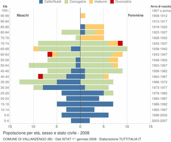 Grafico Popolazione per età, sesso e stato civile Comune di Vallanzengo (BI)
