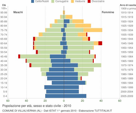 Grafico Popolazione per età, sesso e stato civile Comune di Villalvernia (AL)
