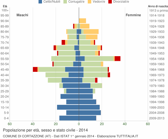 Grafico Popolazione per età, sesso e stato civile Comune di Cortazzone (AT)