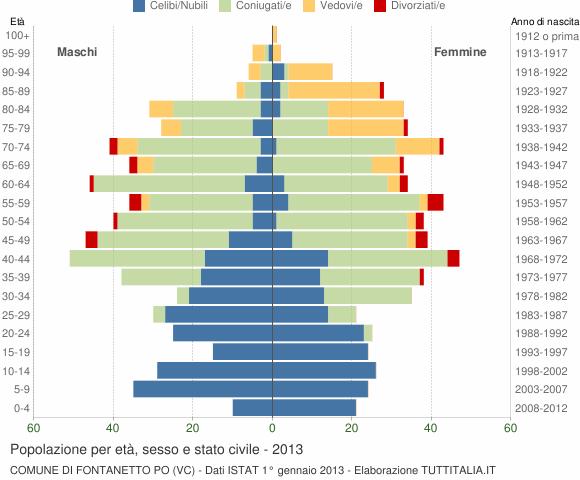 Grafico Popolazione per età, sesso e stato civile Comune di Fontanetto Po (VC)