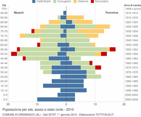 Grafico Popolazione per età, sesso e stato civile Comune di Gremiasco (AL)