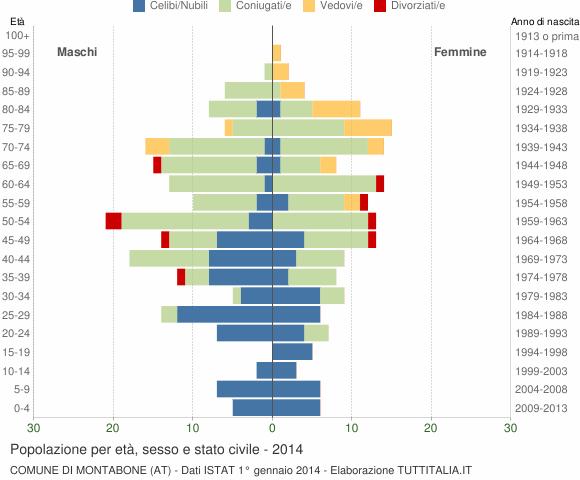 Grafico Popolazione per età, sesso e stato civile Comune di Montabone (AT)